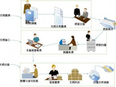 档案数字化