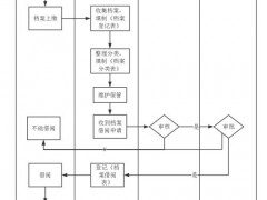 档案归档整理流程图