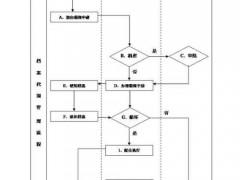 档案借阅流程图