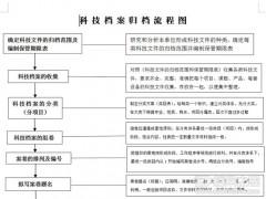 科技档案档案流程图