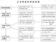 文书档案归档流程图
