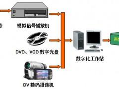 视频档案数字化流程