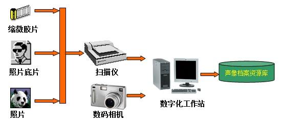 照片档案数字化流程